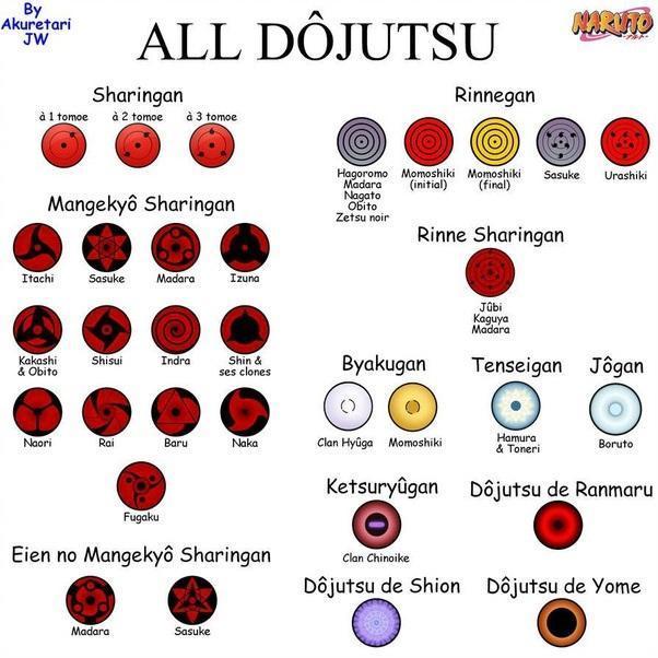 all-dojutsu-eye-power-in-naruto-explained
